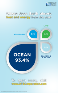 OTEC_Infographic_OceanAbsorbHeat
