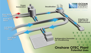 Onshore OTEC Plant