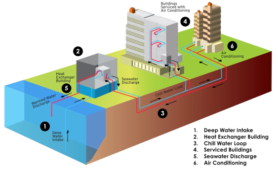 Seawater Air Conditioning (SWAC) diagram