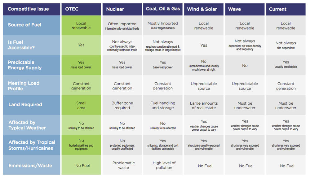 OTEC_Comparison_Web